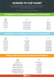 how many pounds in a cup an easy measurement chart for ounces in a cup
