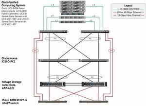 Flexpod Datacenter With Netapp Ontap 9 6  Cisco Ucs 4th Generation  And Vmware Vsphere 6 7 U2