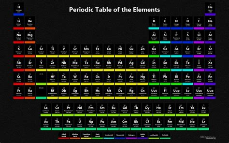 periodic table windows  theme themepackme