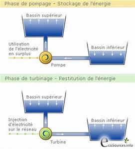 Centrale De L Occasion : les step stockage d 39 nergie par pompage turbinage ecosources ~ Gottalentnigeria.com Avis de Voitures