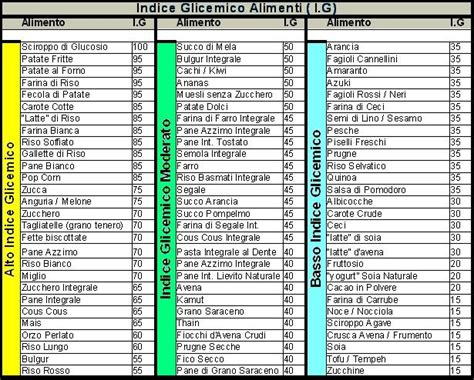 carico glicemico tabella alimenti indice glicemico e carico glicemico