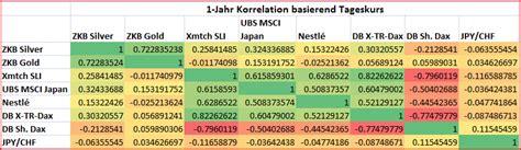 renditerisikodiversifikation grafioschtrader