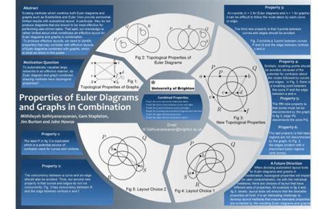 properties  euler diagrams  graphs  combination