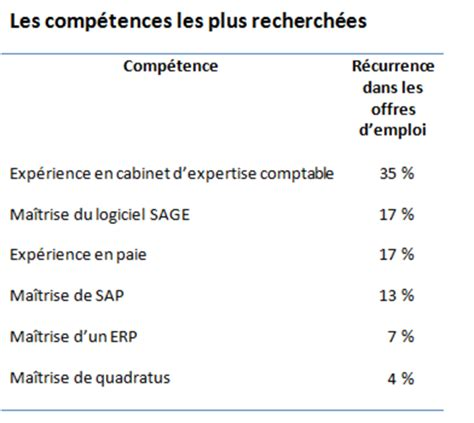 barom 232 tre expectra 2015 des qualifications cadres en tension parmi les qualifications cadres