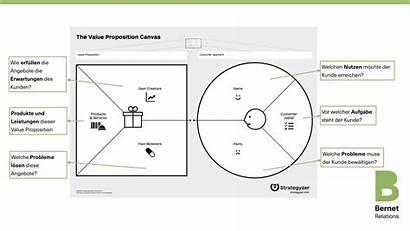 Value Proposition Canvas Map Formulieren Botschaften Dem