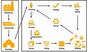 Process Flow Diagram Logistics