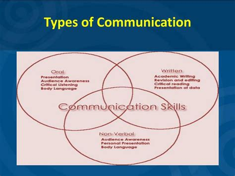 Types Of Pharmacy by Ppt Communication Skills For Pharmacist Powerpoint