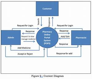 Pharmacy Online Portal System Capstone Project Document