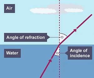 BBC Bitesize - Higher Physics - Refraction of light ...