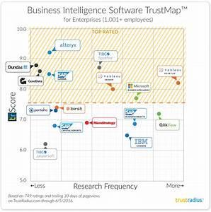 Trustradius Announces Top Business Intelligence Software