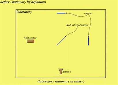 Relativity Interferometer Aether Principle Libretexts Stationary Laboratory