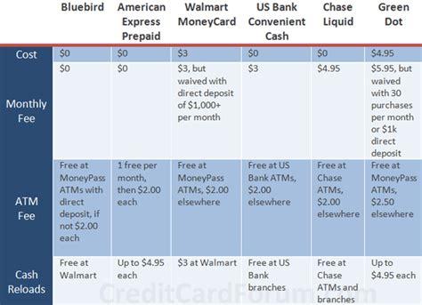 bluebird card american express review hustler money blog