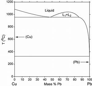 How Obtain Molybdochalkos And Melting Point   Metallurgy