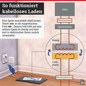 Handy Aufladen Ohne Kabel : von smartphone bis auto was steckt hinter der kabellosen ~ Kayakingforconservation.com Haus und Dekorationen