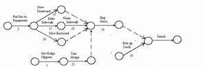 Work Breakdown Structure And Arrow Diagrams