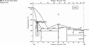 Au U2013sn Binary Phase Diagram  28