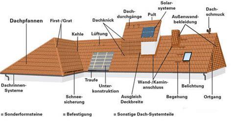 Kosten Dach Neu Decken Und Dämmen by Dacheindeckung