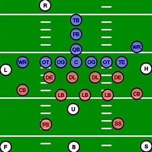 Football Positions For Beginners