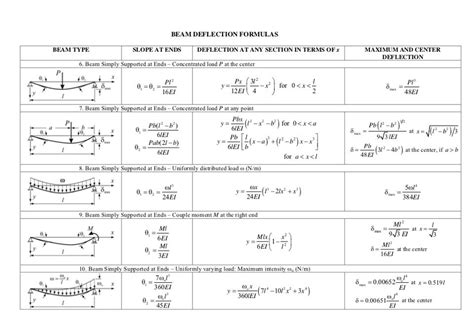 beam deflection formula table beam deflection calculator beam deflection formula