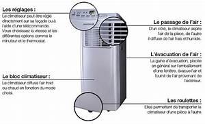 Climatiseur Le Plus Silencieux Du Marché : guide bien choisir climatiseur boulanger ~ Premium-room.com Idées de Décoration