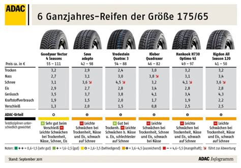 Test Ganzjahresreifen by Adac Ganzjahresreifen Test 2011 Es Geht Nichts 252 Ber