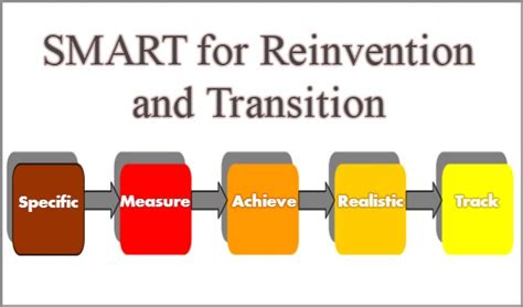 coaching model smart  reinvention  transition
