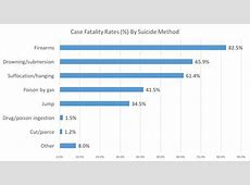 Lethality of Suicide Methods Means Matter Harvard TH