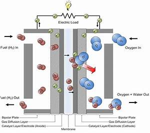 Fuel Cell  Advantages And Disadvantage Of Fuel Cell