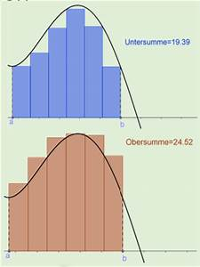 Fläche Unter Graph Berechnen : inhalt integration idee der integration fl che als summe unendlich kleiner rechtecke matura wiki ~ Themetempest.com Abrechnung