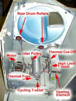 kenmore series 90 electric dryer no heat