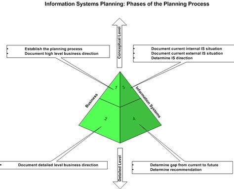 Phases Of The Planning Process