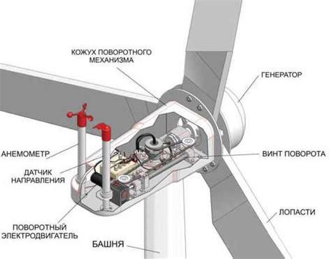 Расчет мощности ветрогенератора для дома или квартиры Ветрогенератор своими руками ветряк самодельный . Вітрогенератор своїми руками вітряк.