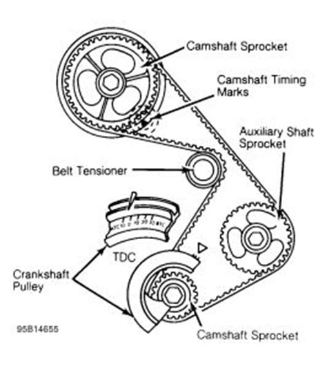 Chevy Malibu Setting Timing Chain Marks Other