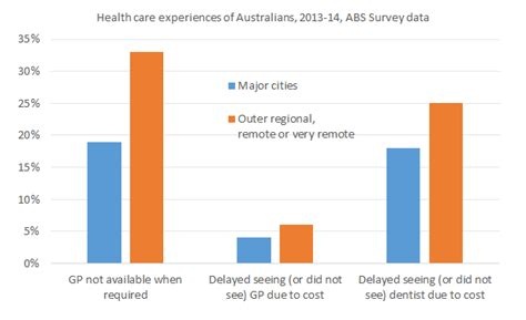 Are Gps Resistant To Cost-effective Health Care For