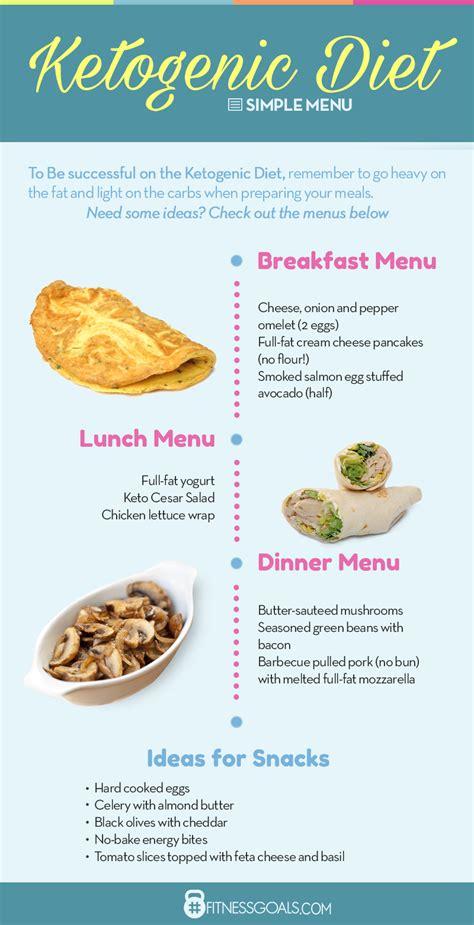 keto diet plan  complete beginners guide fitnessgoals