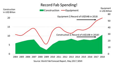 Record Fab Spending for 2017 and 2018 | SEMI.ORG