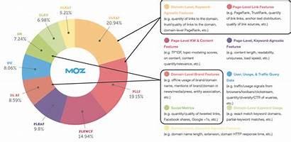 Seo Site Ranking Factors Moz Rank Engines