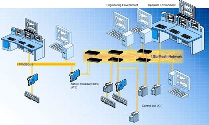 Process Automation Technologies Multiple choices