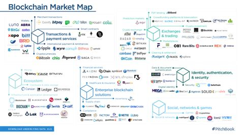blockchain ecosystem explained in one chart humble words by humble ventures medium