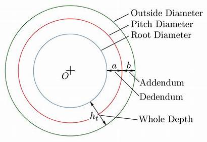 Gear Circles Svg Center Distance Wikimedia Commons
