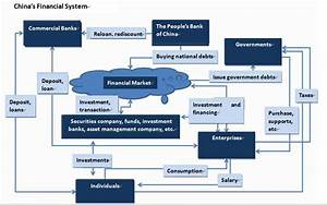 Understanding China's Financial System | TFASasia