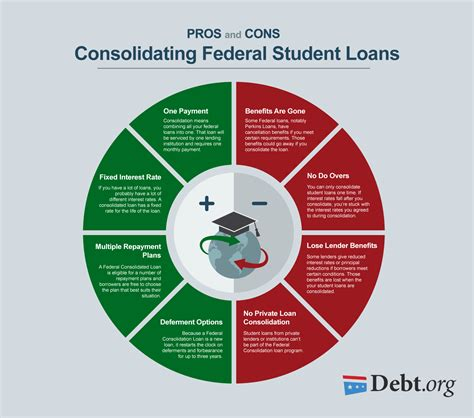 pros  cons  student loan consolidation  federal loans