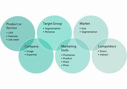 Marketing Strategy Elements Convert Explain Demonstrates Above