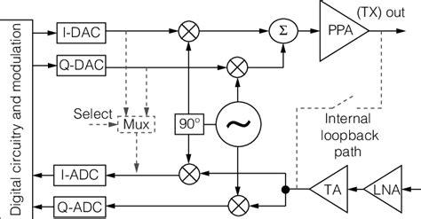 Simplified Block Diagram The Wireless Lan Wlan System
