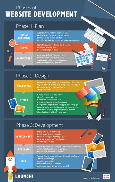 Website Marketing Companies by 1000 Ideas About Process Infographic On