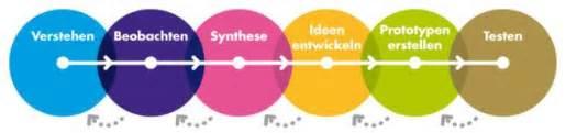 was ist design thinking neues in die welt bringen design thinking und theory u creaffective