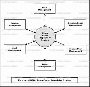 Exam Paper Repository System Dataflow Diagram  Dfd