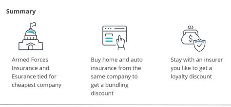 What are the cheapest term insurances for your age? 10 Cheapest Homeowners Insurance Companies