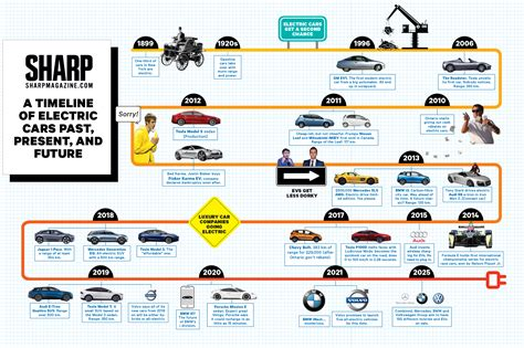 Evolution Of Cars Time by A Timeline Of Electric Cars Past Present And Future