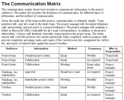 Project Communication Matrix Template by The Project Communication Plan Mpug